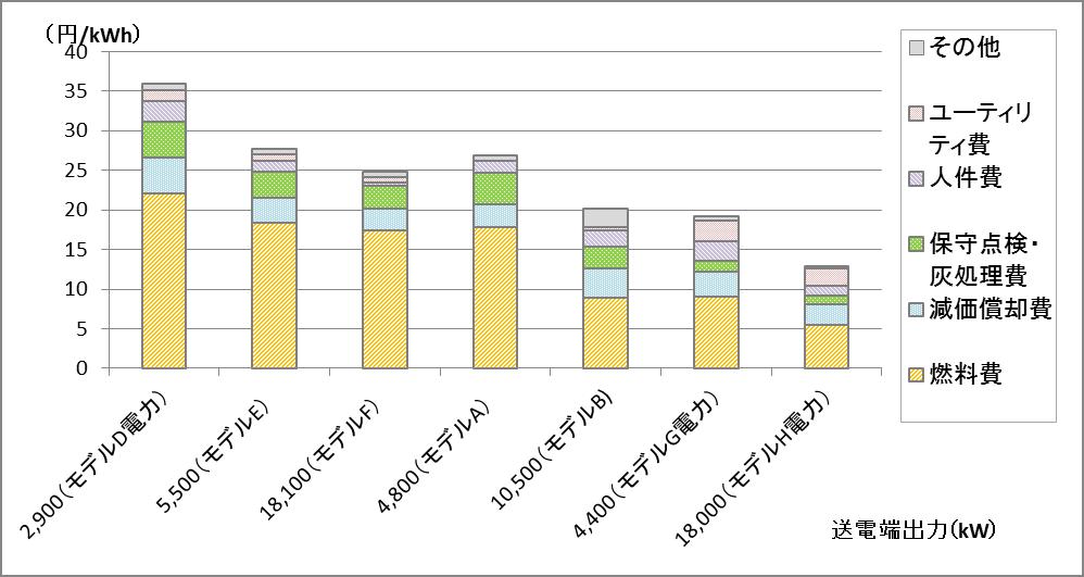 FIT改定のための発電コスト試算